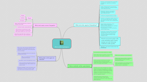 Mind Map: Minä verkko-opettajana