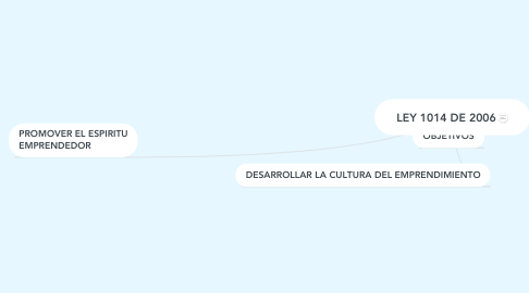 Mind Map: LEY 1014 DE 2006