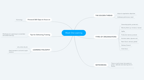 Mind Map: Week One Learning