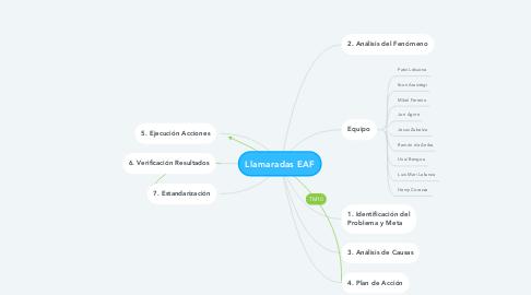 Mind Map: Llamaradas EAF