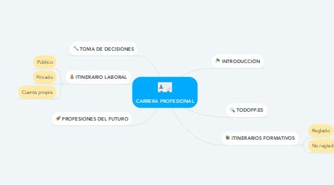 Mind Map: CARRERA PROFESIONAL