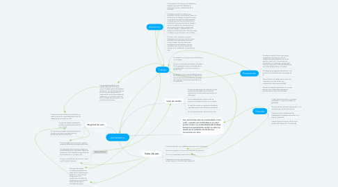 Mind Map: La mercancía