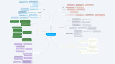 Mind Map: The Handmaid's Tale: Through a Feminist Lens