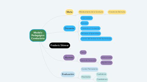 Mind Map: Modelo Pedagógico Conductista