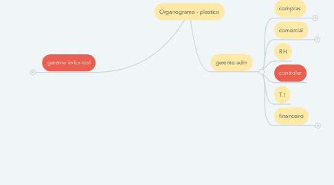 Mind Map: Organograma - plastico