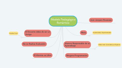 Mind Map: Modelo Pedagógico Romántico