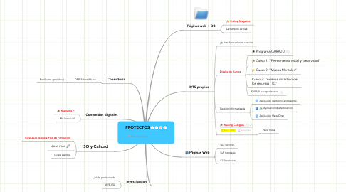 Mind Map: PROYECTOS