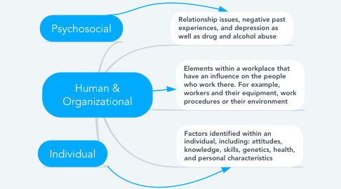 Mind Map: Human & Organizational