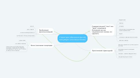 Mind Map: Структура образовательной концепции (основные блоки)