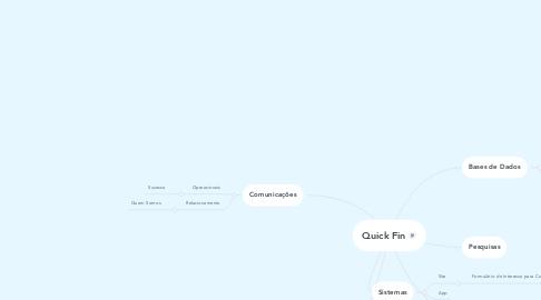 Mind Map: Quick Fin