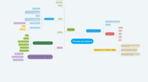 Mind Map: Procesos psicológicos