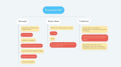 Mind Map: Financeiro MKT