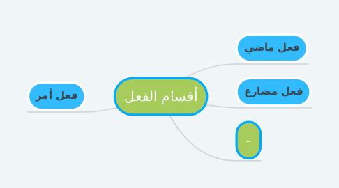 Mind Map: أقسام الفعل