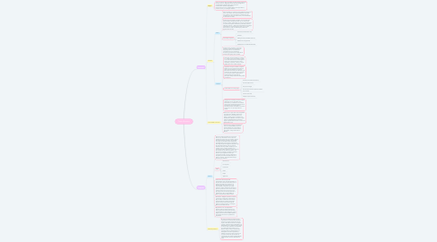 Mind Map: Teatro Romano
