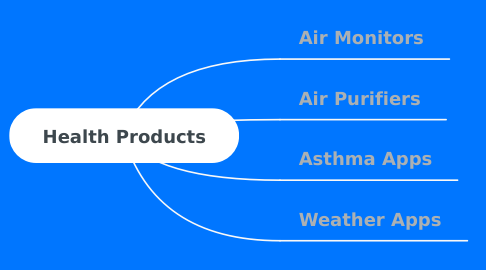 Mind Map: Health Products