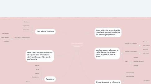 Mind Map: Grupos de Referencia: Comportamiento del consumidor