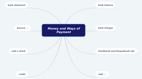 Mind Map: Money and Ways of Payment