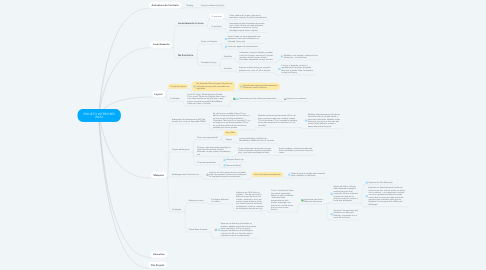 Mind Map: PROJETO INTERIORES WOO