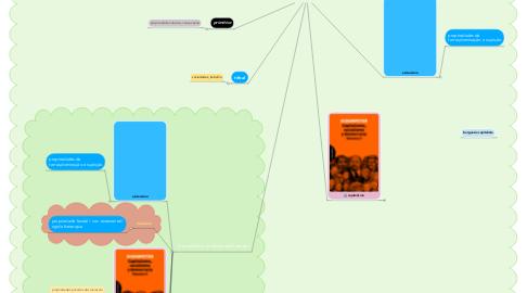 Mind Map: A sociedade e os Modos de Produção