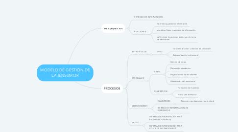 Mind Map: MODELO DE GESTIÓN DE LA IENSUMOR