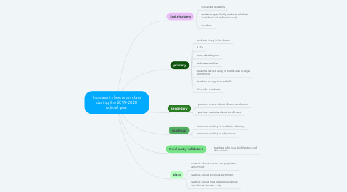 Mind Map: Increase in freshman class during the 2019-2020 school year