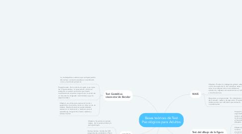 Mind Map: Bases teóricas de Test Psicológicos para Adultos