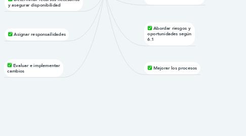 Mind Map: SCG y sus procesos
