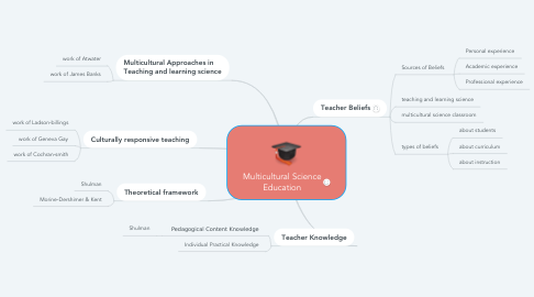 Mind Map: Multicultural Science Education