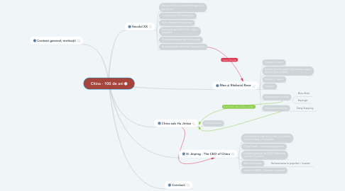 Mind Map: China - 100 de ani