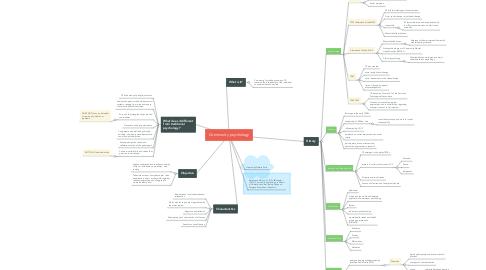 Mind Map: Community psychology