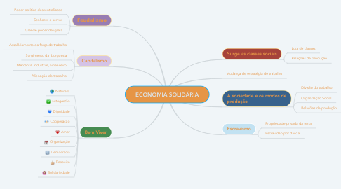 Mind Map: ECONÔMIA SOLIDÁRIA