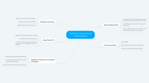 Mind Map: Significant Figures during the Renaissance