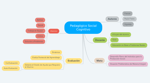 Mind Map: Pedagógico Social Cognitivo