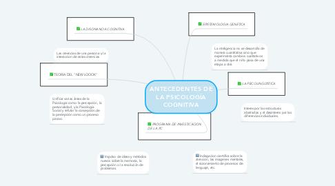Mind Map: ANTECEDENTES DE LA PSICOLOGÍA COGNITIVA