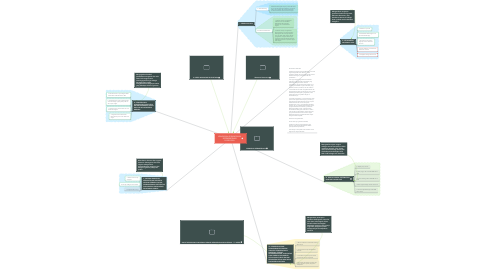 Mind Map: WAWASAN KEBANGSAAN KEPEMIMPINAN PANCASILA