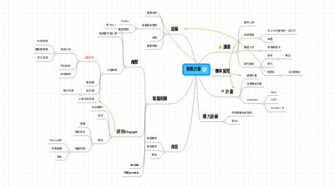 Mind Map: 寒假計畫
