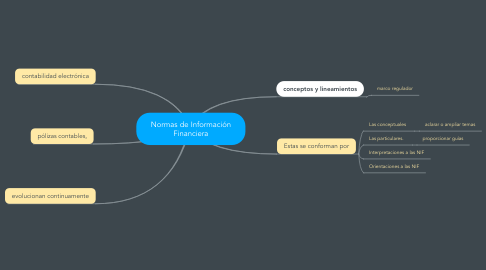Mind Map: Normas de Información Financiera