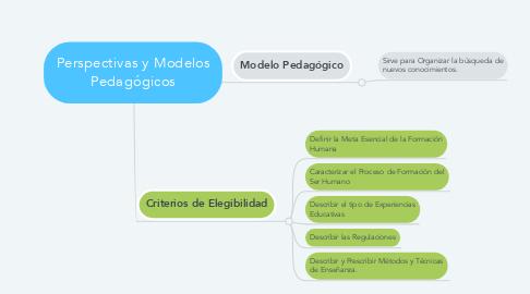 Mind Map: Perspectivas y Modelos Pedagógicos