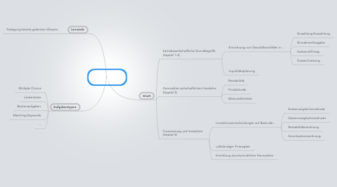 Mind Map: Grobstruktur EBWL
