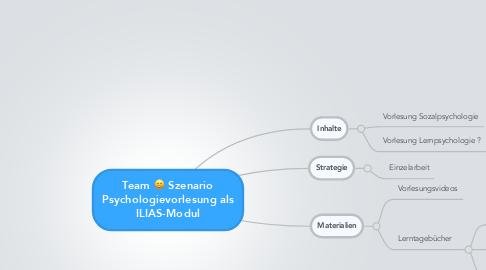 Mind Map: Team C: Szenario Psychologievorlesung als ILIAS-Modul