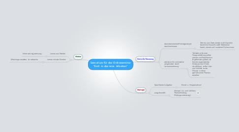 """Mind Map: Szenarium für das Onlineseminar """"Einf. in das wiss. Arbeiten"""""""
