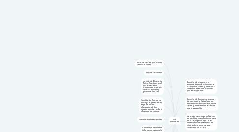 Mind Map: Los servidores