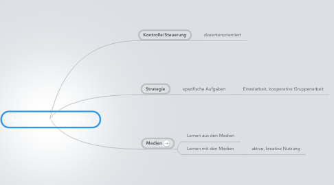 Mind Map: Experimentelle Schulbiologie