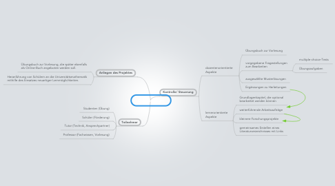 Mind Map: E-L-Szenarium