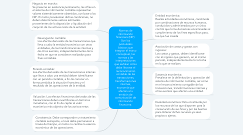 Mind Map: Normas de información financiera (NIF)  Son los postulados básicos que integran el marco conceptual, las normas y las interpretaciones que señalan cómo debe llevarse el reconocimiento contable de las transacciones, transformaciones internas, economía que afectan a la emisión de comunicación de información financiera:
