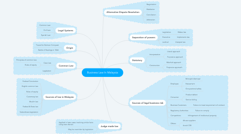 Mind Map: Business Law In Malaysia