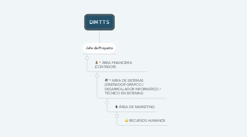 Mind Map: DIMTTS