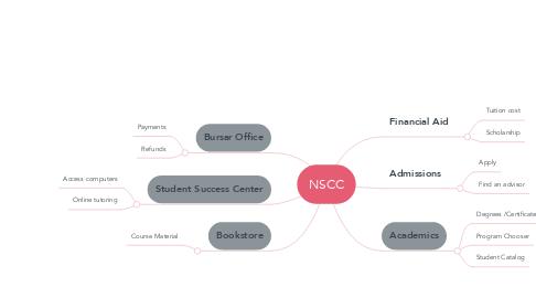 Mind Map: NSCC