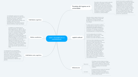 Mind Map: LEER Y ESCRIBIR EN LA UNIVERSIDAD