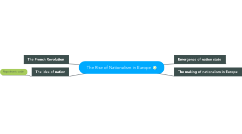 Mind Map: The Rise of Nationalism in Europe